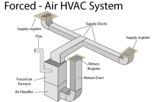 forced-air heating system