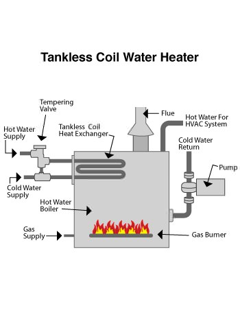 indirect water heater in Bethesda, MD