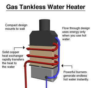 A gas tankless water heater system diagram