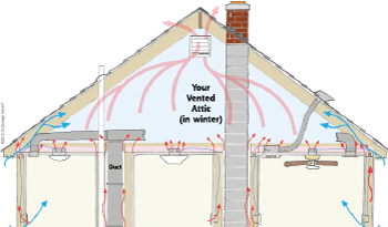 Heat Movement in attic space in Hyattsville